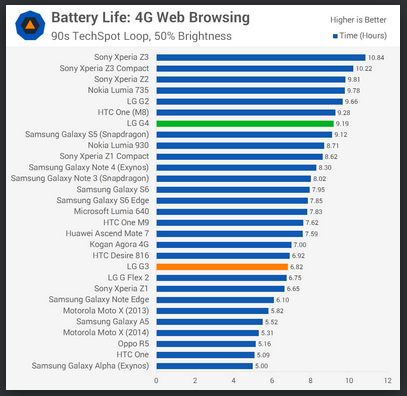 Battery life of LG G4